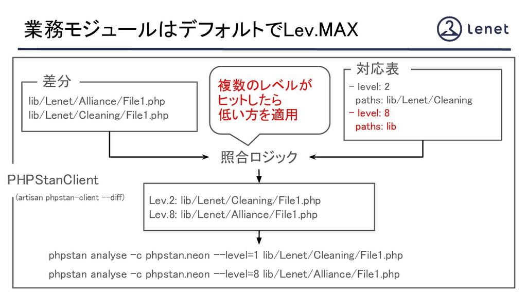 業務モジュールはデフォルトでLev.MAX - level: 2 paths: lib/L...
