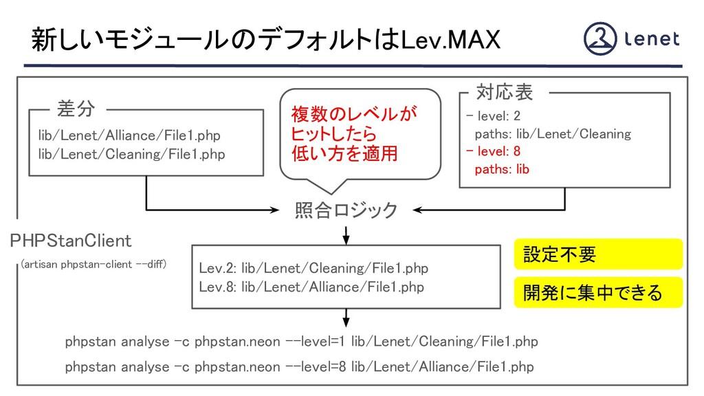 新しいモジュールのデフォルトはLev.MAX - level: 2 paths: lib/...