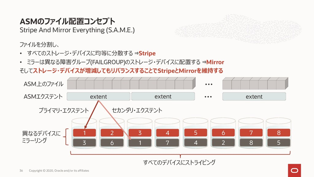 Stripe And Mirror Everything (S.A.M.E.) ファイルを分割...