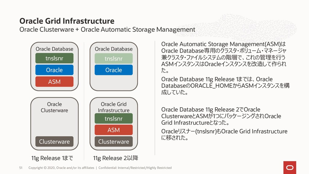 Oracle Grid Infrastructure Oracle Grid Infrastr...