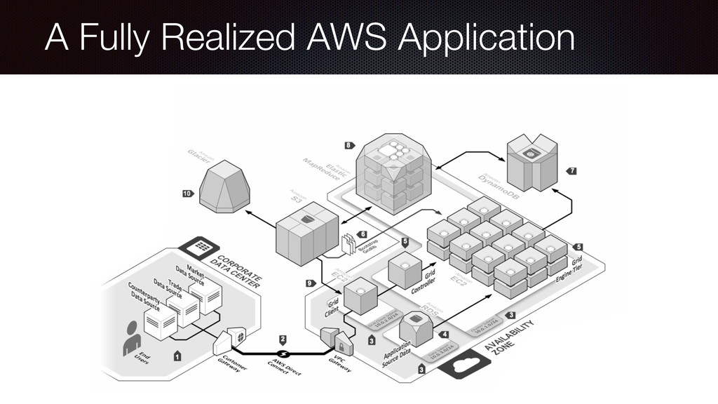 A Fully Realized AWS Application