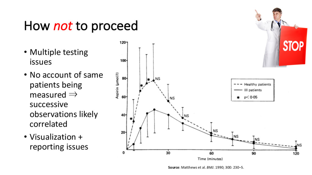 How not to proceed • Multiple testing issues • ...