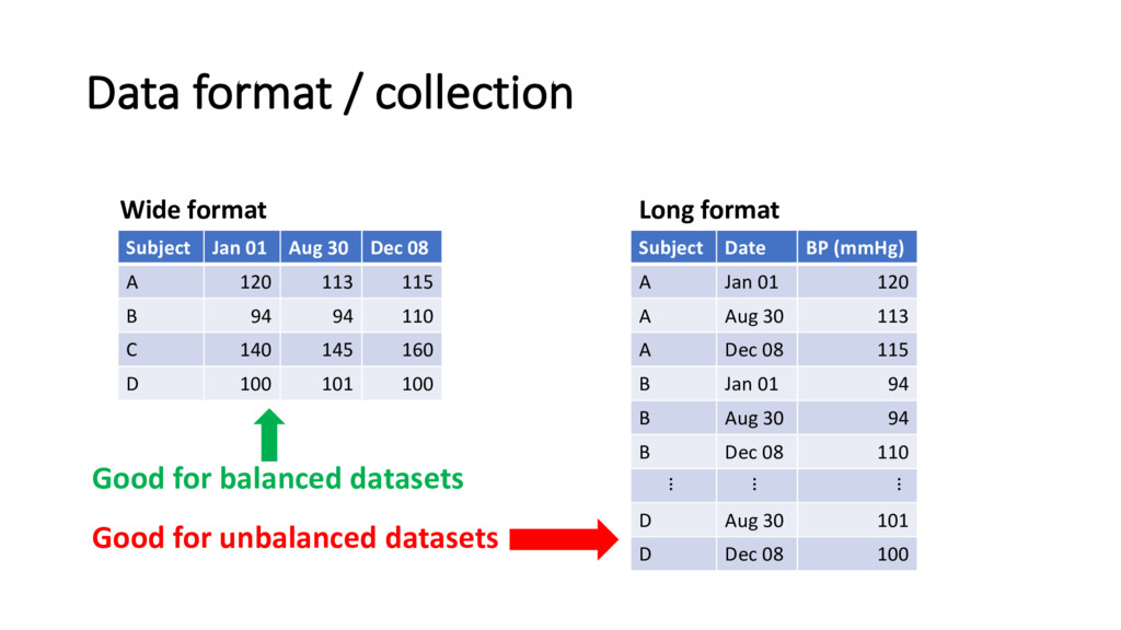 Data format / collection Wide format Subject Ja...