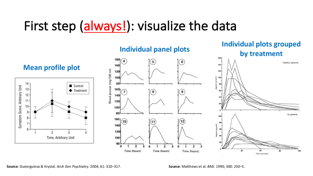First step (always!): visualize the data Source...