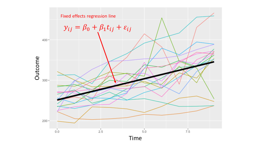"""""""# = & + ( """"# + """"# Fixed effects regression lin..."""