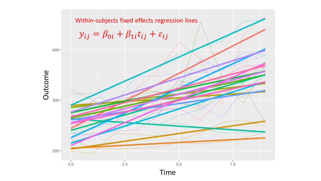 Within-subjects fixed effects regression lines ...