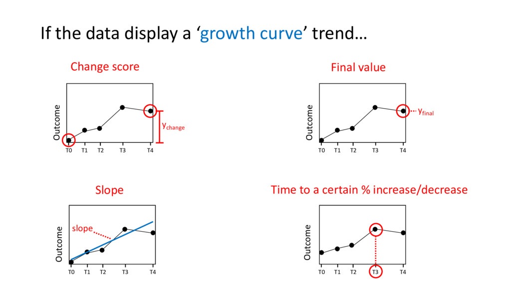 If the data display a 'growth curve' trend… Cha...