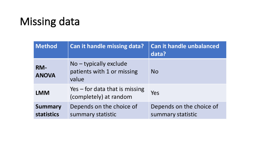 Missing data Method Can it handle missing data?...