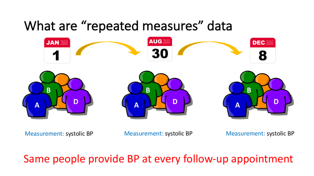 """What are """"repeated measures"""" data A B D A B D A..."""