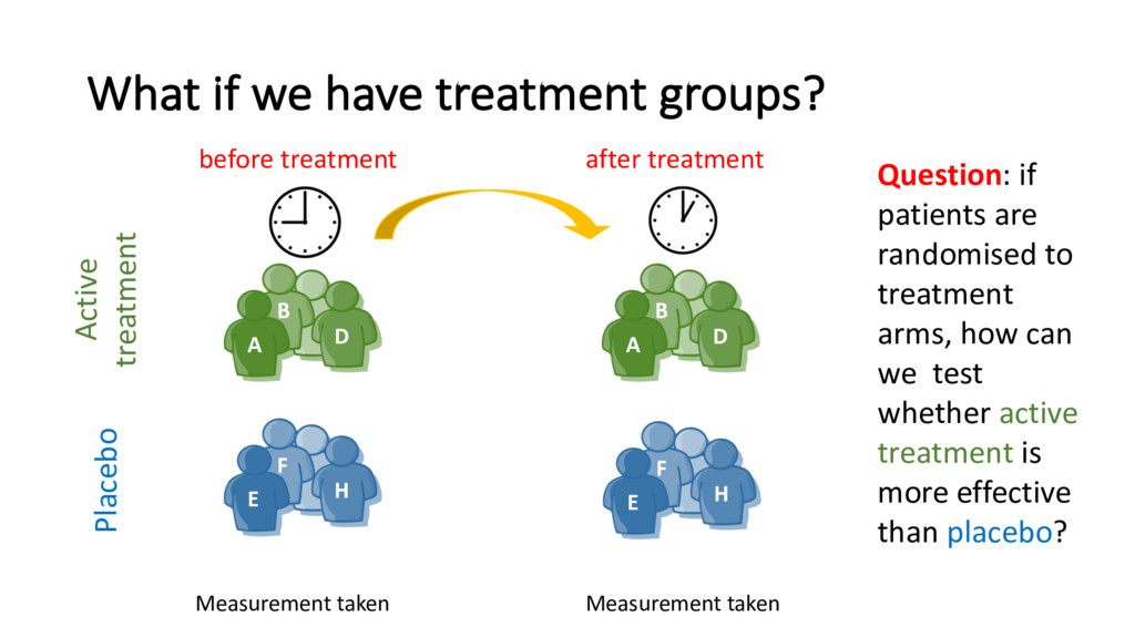 What if we have treatment groups? A B D Measure...