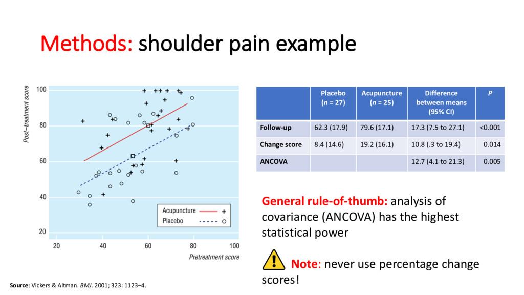 Methods: shoulder pain example Source: Vickers ...