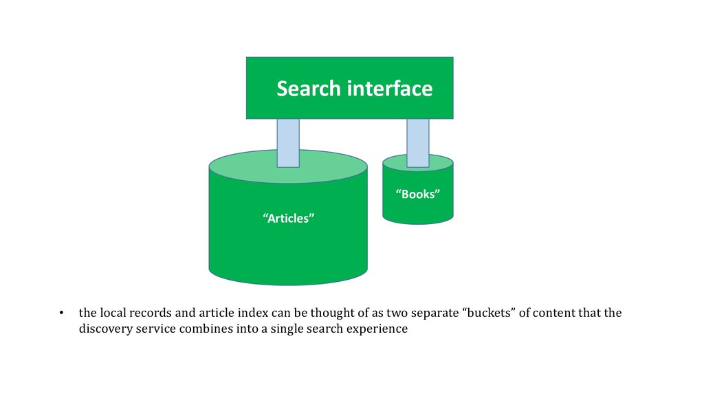 """Search interface """"Books"""" """"Articles"""" • the local..."""