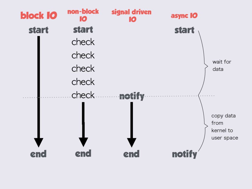 block IO start end non-block IO start end check...