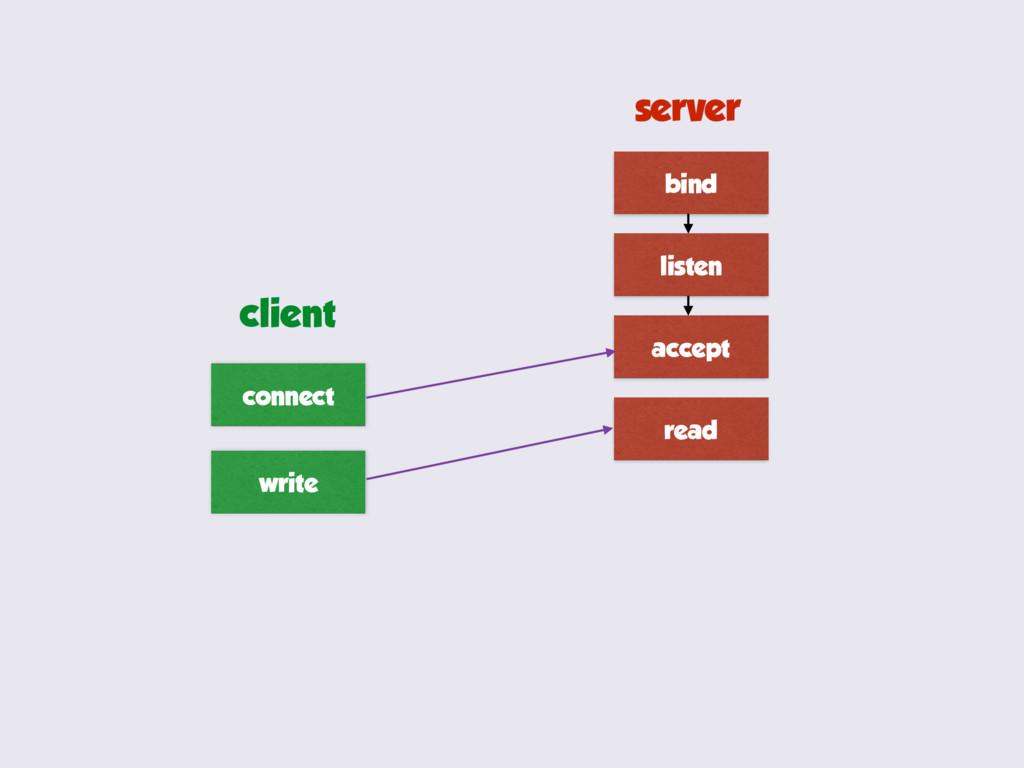 bind listen accept read connect write server cl...