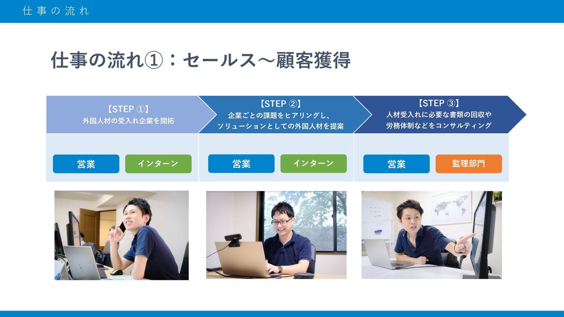 事 業 に つ い て 現地での日本語教育→就職先の紹介→国内での監理まで 全てをグループで一...