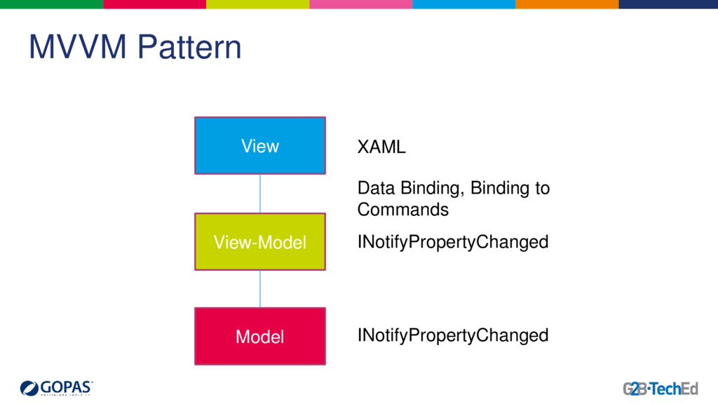 MVVM Pattern View View-Model Model INotifyPrope...