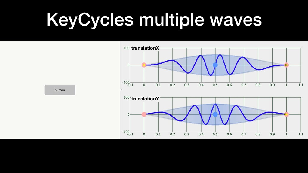 KeyCycles multiple waves translationX translati...