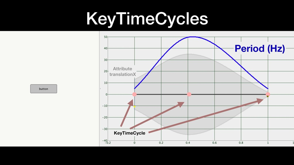 KeyTimeCycles Period (Hz) KeyTimeCycle Attribut...