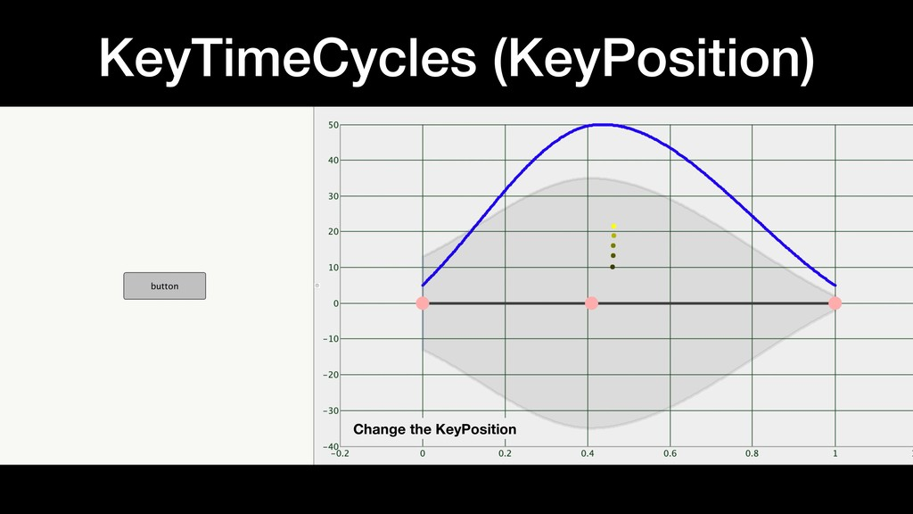 KeyTimeCycles (KeyPosition) Change the KeyPosit...