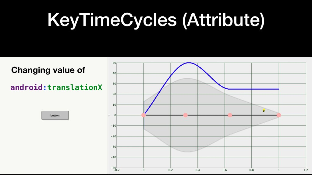 KeyTimeCycles (Attribute) Changing value of and...