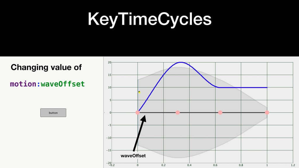 KeyTimeCycles Changing value of motion:waveOffs...