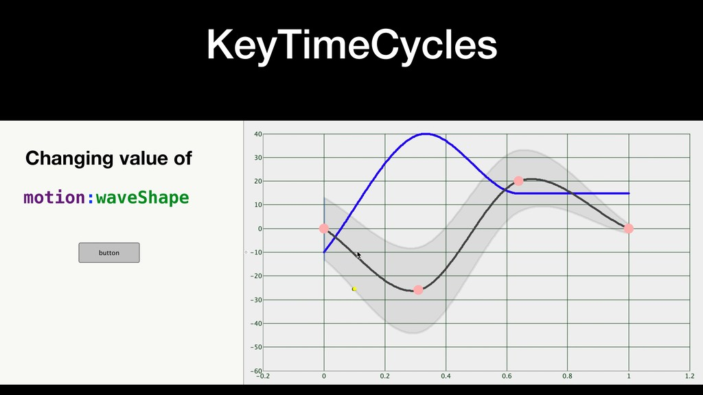 KeyTimeCycles Changing value of motion:waveShape