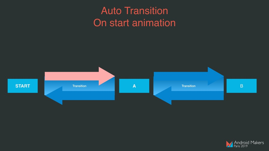 Auto Transition On start animation START Transi...