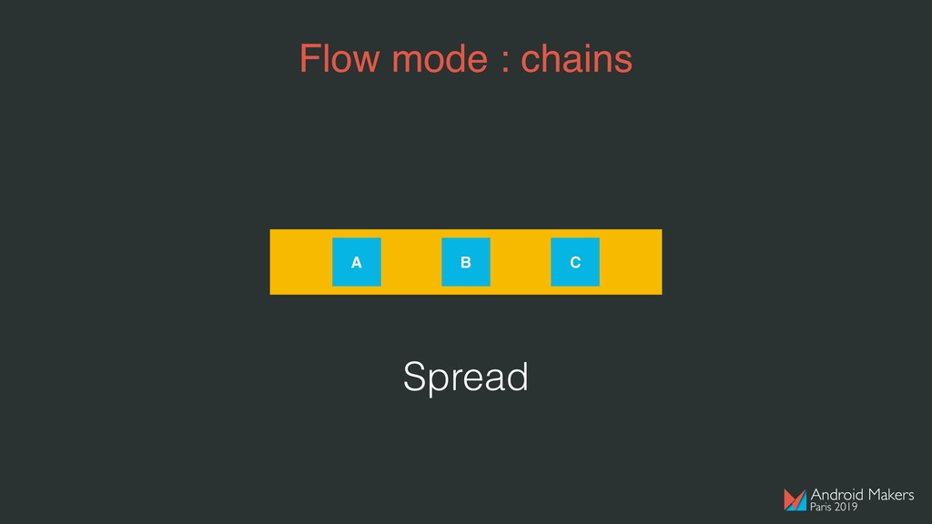 Flow mode : chains A B C Spread