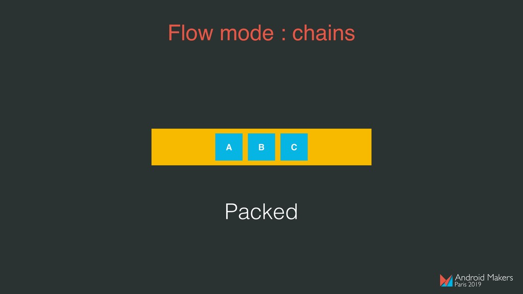 Flow mode : chains A B C Packed