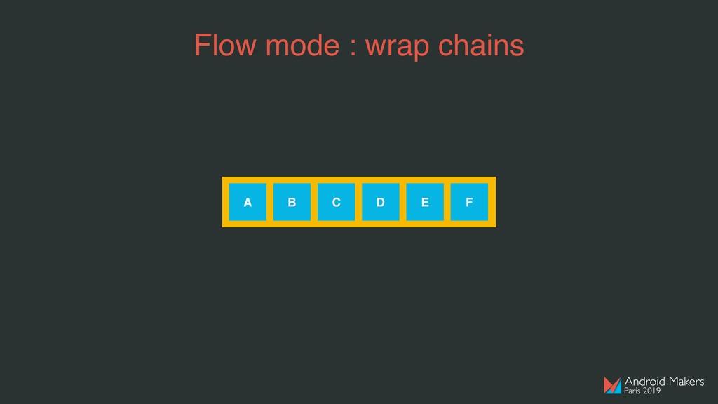 Flow mode : wrap chains A B C D E F