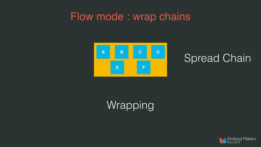Flow mode : wrap chains A B C D E F Wrapping Sp...