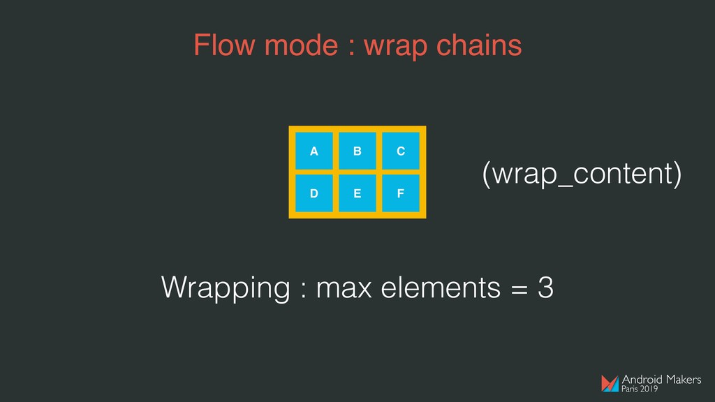 Flow mode : wrap chains A B C D E F Wrapping : ...