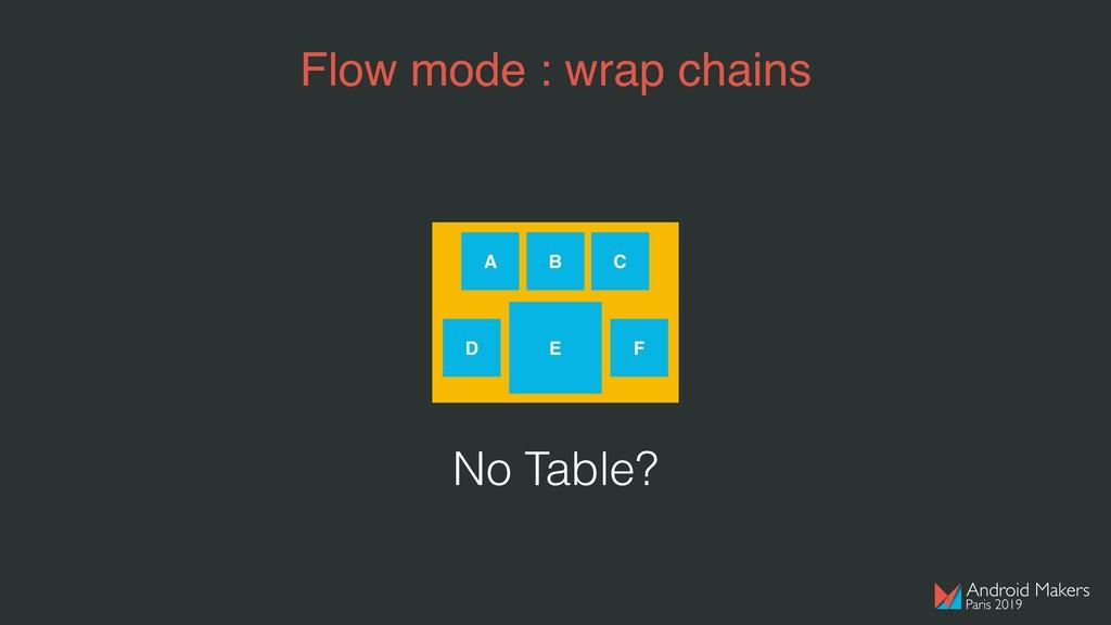 Flow mode : wrap chains A B C D E F No Table?