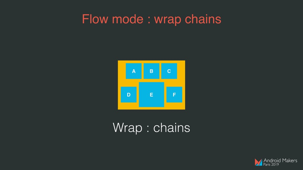 Flow mode : wrap chains A B C D E F Wrap : chai...