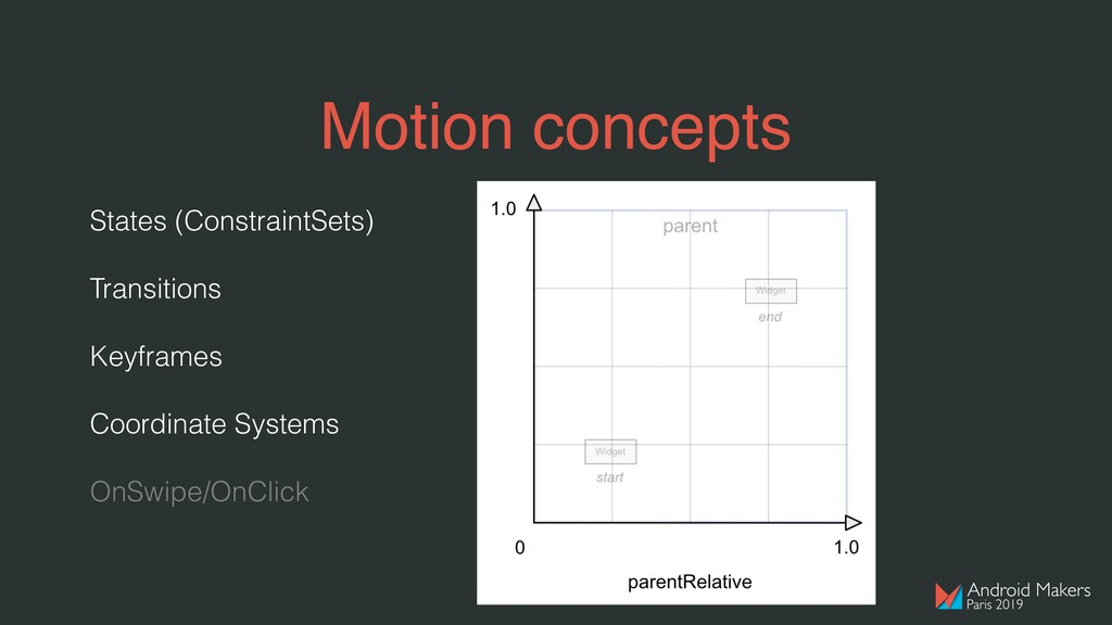 States (ConstraintSets) Transitions Keyframes C...