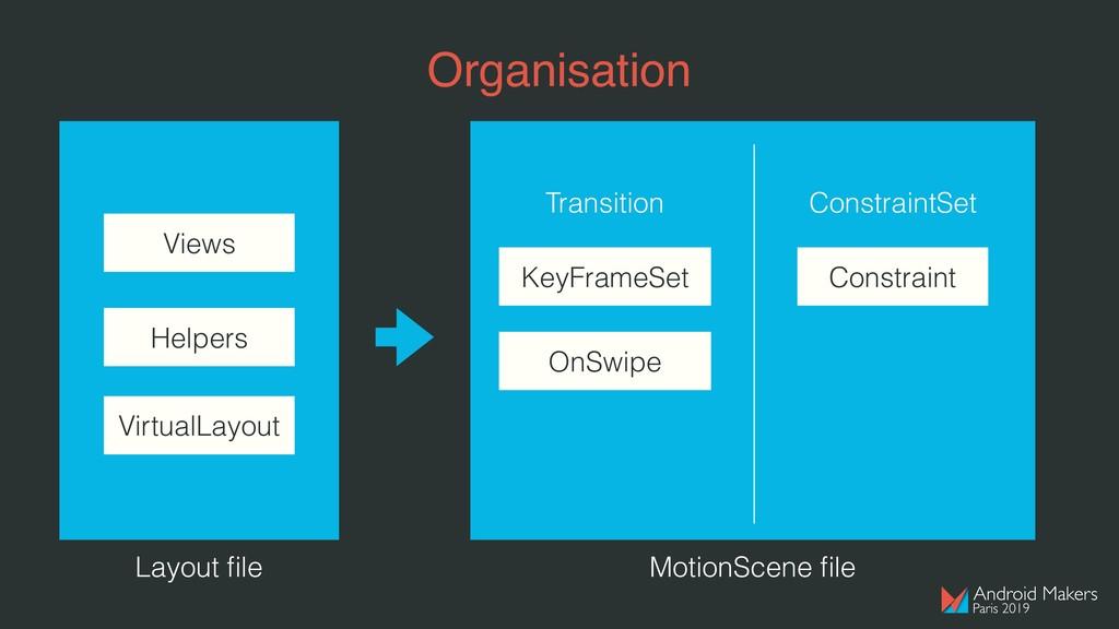 Organisation Layout file Views Helpers VirtualLa...