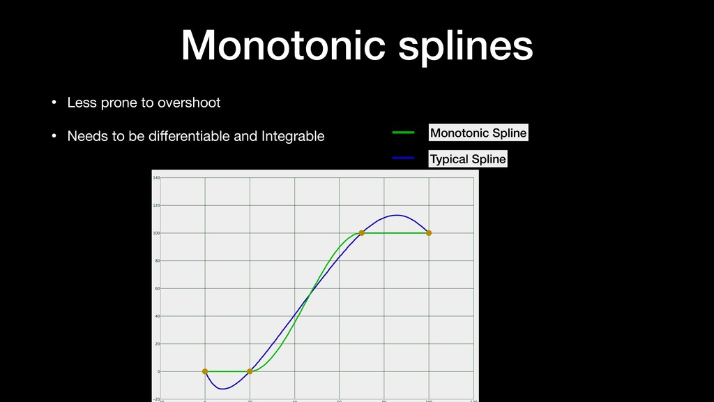 Monotonic splines • Less prone to overshoot  • ...