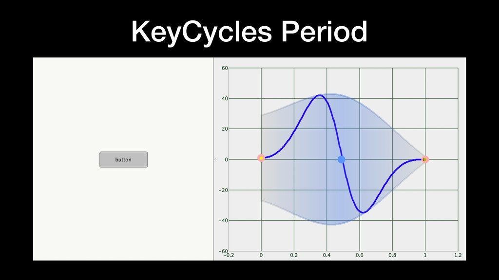 KeyCycles Period