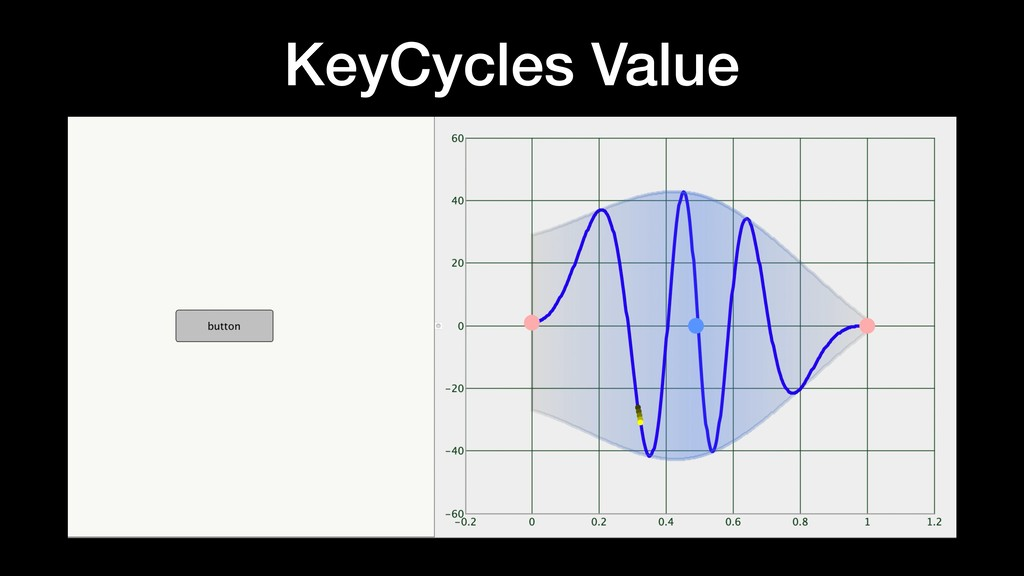 KeyCycles Value