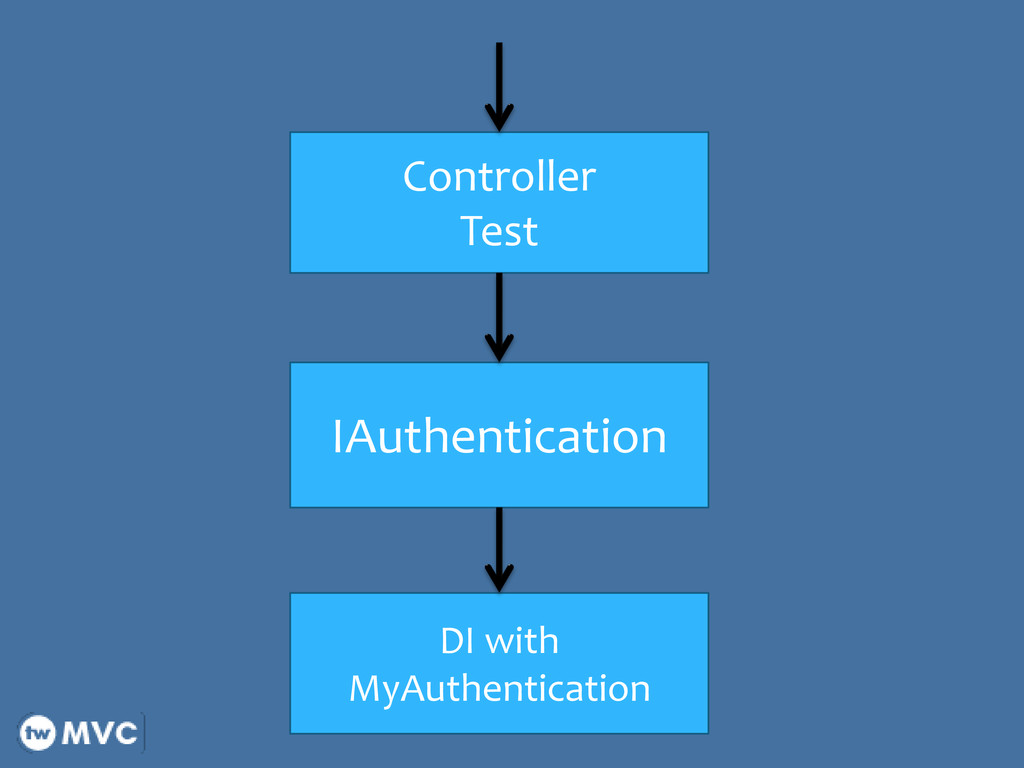 IAuthentication DI with MyAuthentication Contro...