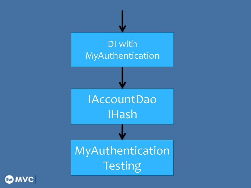 IAccountDao IHash DI with MyAuthentication MyAu...