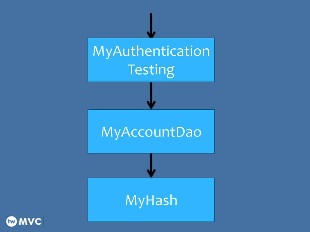 MyAccountDao MyAuthentication Testing MyHash