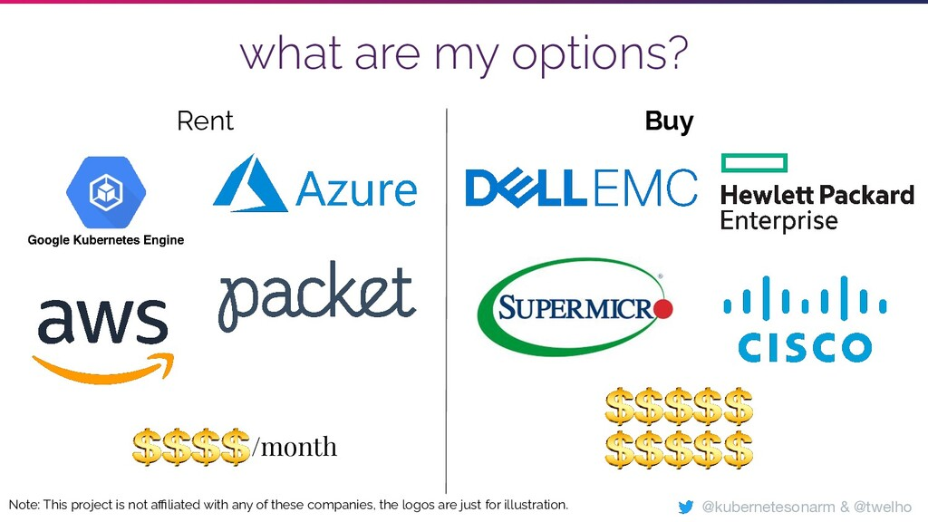 Buy what are my options? Rent /month Note: This...