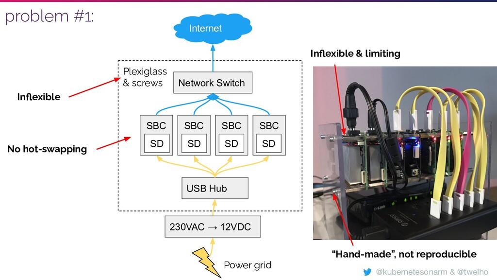 Plexiglass & screws SBC SBC SBC SBC USB Hub Net...
