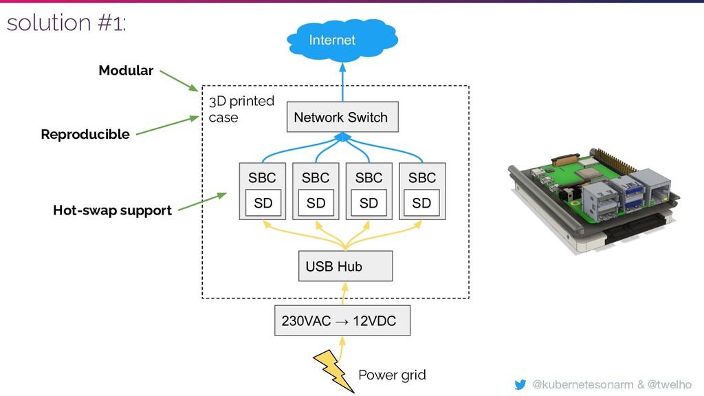 3D printed case SBC SBC SBC SBC USB Hub Network...