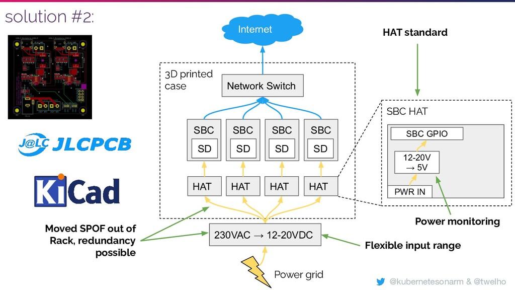 SBC HAT 3D printed case SBC SBC SBC SBC Network...