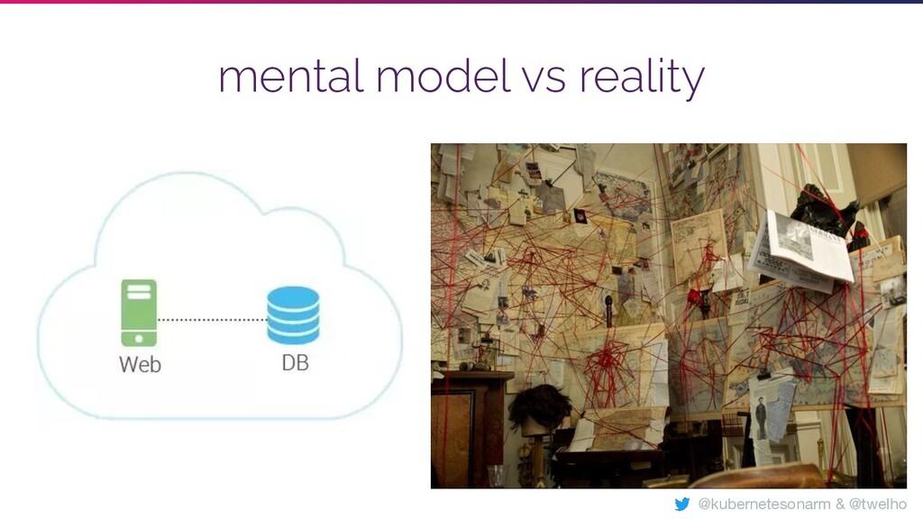 mental model vs reality @kubernetesonarm & @twe...
