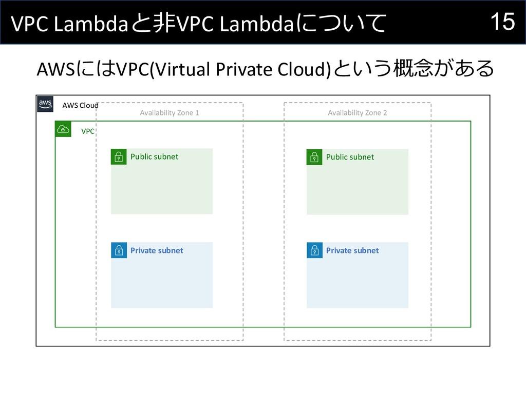 15 VPC Lambdaと⾮VPC Lambdaについて AWSにはVPC(Virtual ...