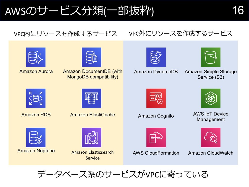 16 AWSのサービス分類(⼀部抜粋) Amazon Aurora Amazon Docume...