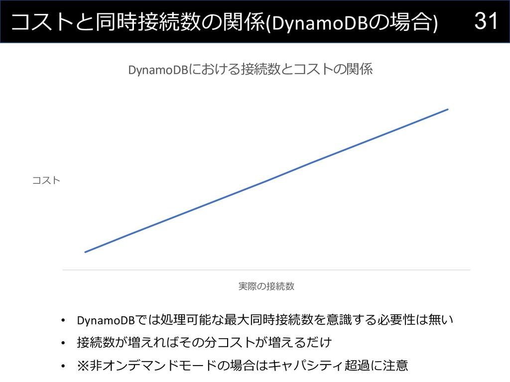 31 コストと同時接続数の関係(DynamoDBの場合) • DynamoDBでは処理可能な最...